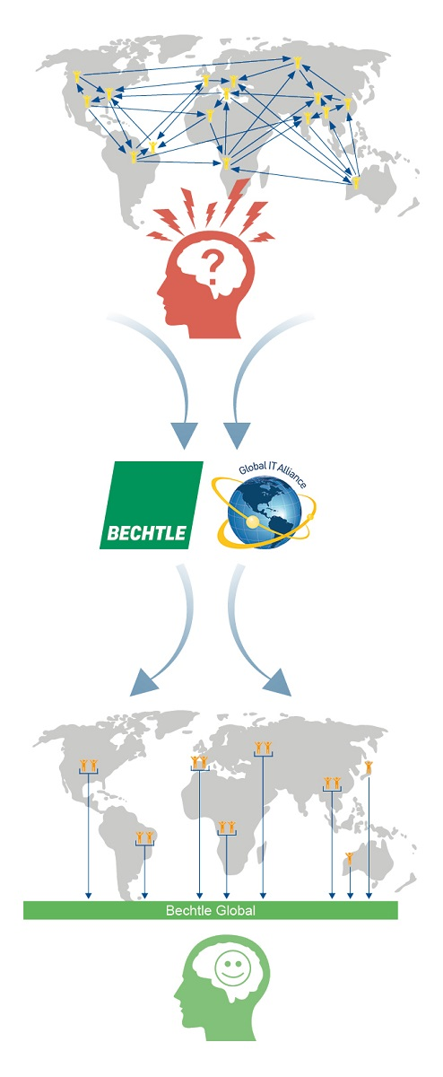 bechtle-journeys_international