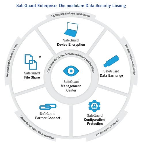 Buy Sophos SafeGuard Native Device Encryption 10-24 Clients