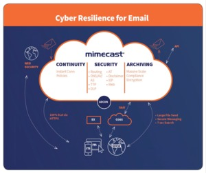 Mimecast M2A Enhanced Security with Email Continuity and Archiving (99 years) 12 months for 1000-9999 User
